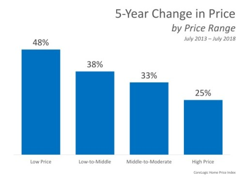 Home Prices the difference 2