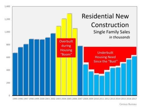 Why residential contruction down
